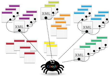 2012 - 13 лучших практик по оптимизации XML-карты сайта